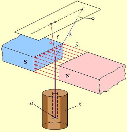 Схема опыта по обнаружению α-,